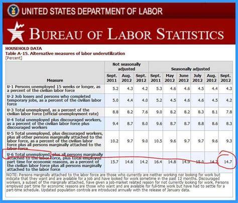us bureau labor statistics united states bureau of statistics 28 images havre