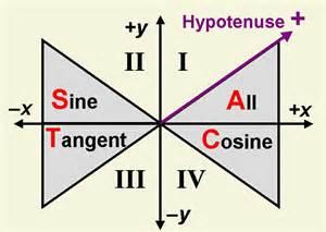 Trigonometry Formulas Sin Cos Tan