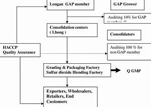 Flow Chart Of Plant Quality Assurance Source  Auditing And