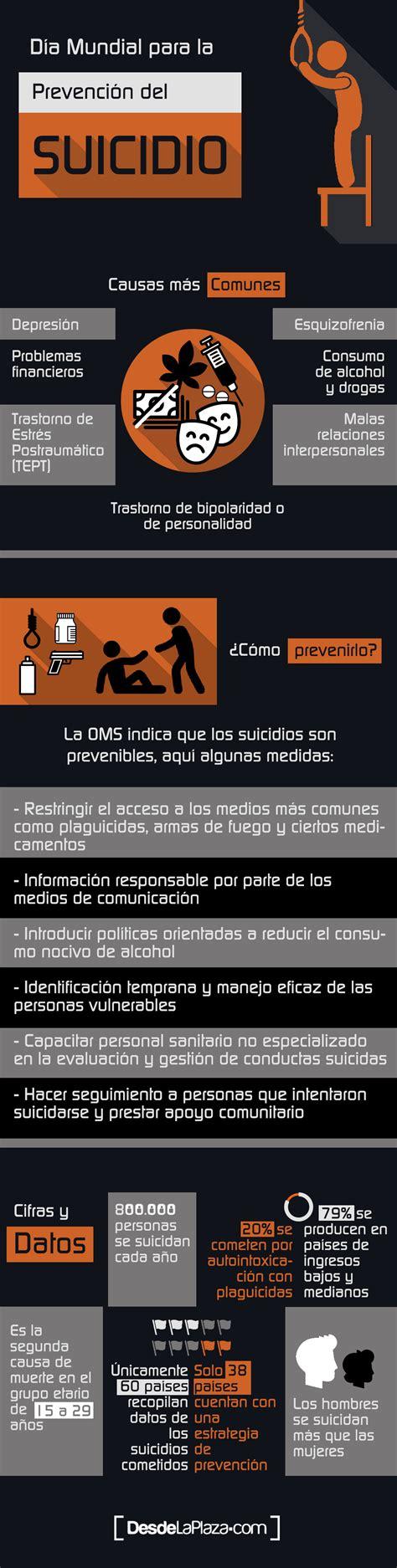 Causas, prevención, datos y cifras del suicidio en el ...