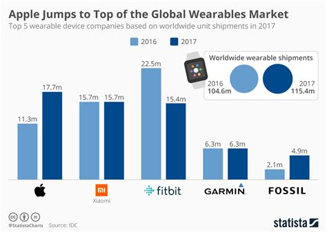 chart apple jumps to top of the global wearables market statista