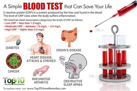 simple blood test   save  life top  home