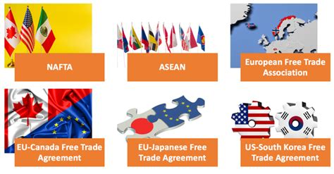 trade agreements economics tutoru