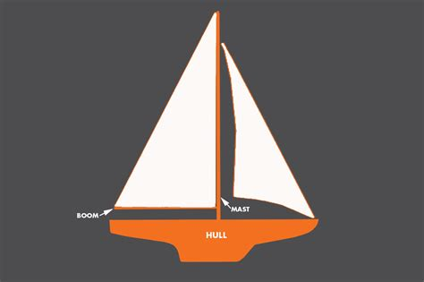 Boat Hull Parts Names by How To Sail A Boat Boats