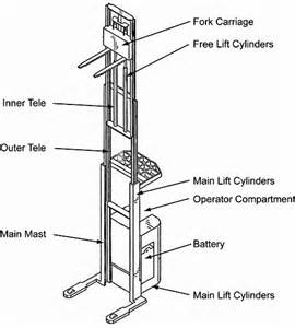 Stand Up Reach Forklift by Forklift Manufacturer Streamlines Design And Reduces Costs
