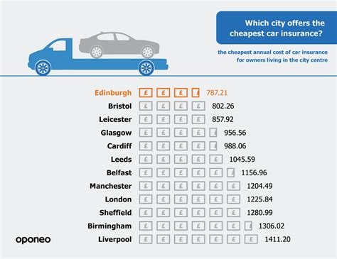 cheap auto insurance ranked the most car friendly cities in the uk 187 oponeo co uk