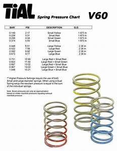 Tial Spring Chart Extreme Psi Your 1 Source For In Stock Performance Parts