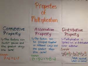 Multiplication Properties Anchor Chart