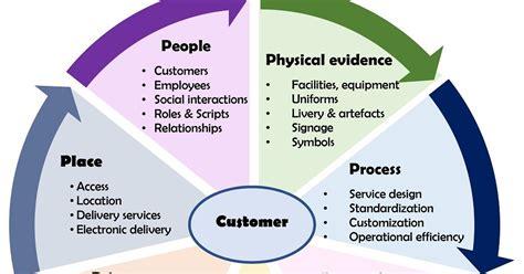 marketing service marketing mix in services professional shiksha
