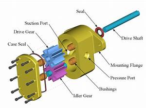 How Does A Hydraulic Motor Work