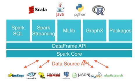 Spark Diagram by Hadoop Hdfs Mapreduce And Spark On Big Data My Big