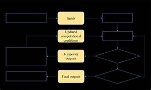 The Combination Of The Scenario Generator And The Severe