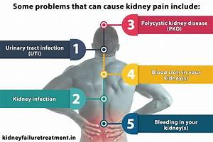 Kidney Pain Symptoms