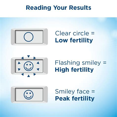 ovulation test clearblue digital fertility advanced tests count clear smiley amazon flashing result pregnancy