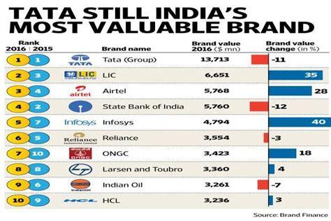 Tata Still India's Most Valuable Brand Livemint