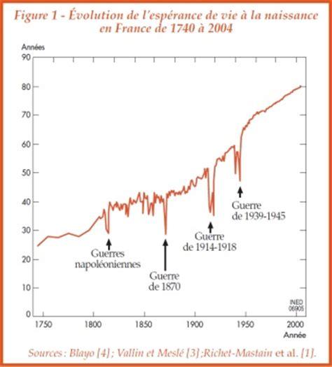 esp 233 rance de vie rappel historique contrepoints