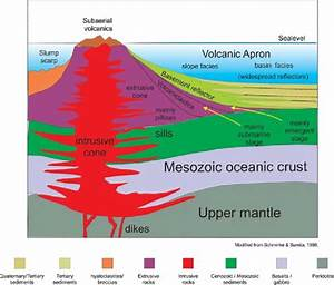 Schematic Interpretation Of Volcanic Edifice Forming A