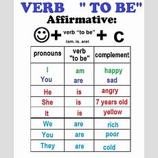 Verb To Be Englishlearning1