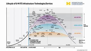 Infrastructure Technologies  Services Life Cycle    U