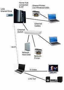 Home Networking Switch  Solved Update Home Network For Iot