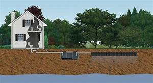 Learn About Septic Systems 101columbia Sanitary
