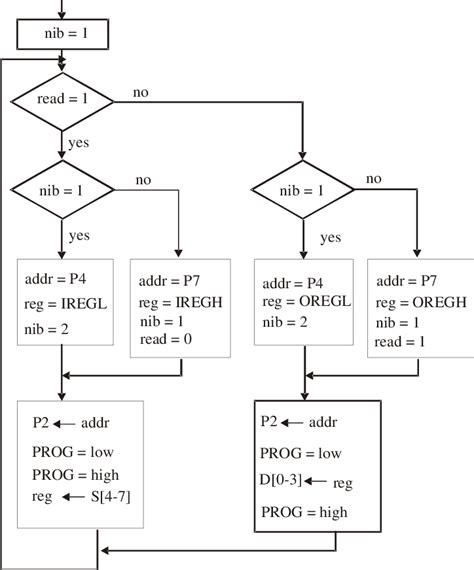 Logic Diagram How To by Logic Diagram For Exchanging Data Between The Software And