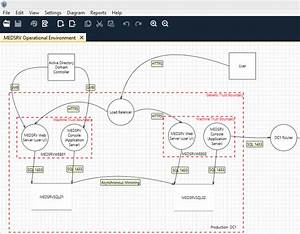 holisticinfosectm toolsmith microsoft threat modeling With threat model template
