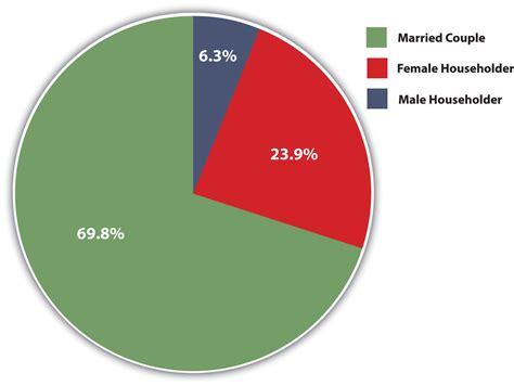 united states bureau of statistics the changing family