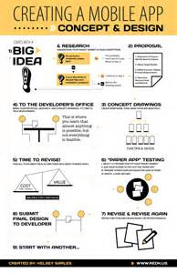 how to design an app how to create a smartphone app from idea to development brandongaille