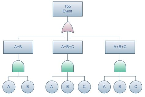 fault tree analysis template fault tree diagram software create fault tree diagrams rapidly with exles and templates