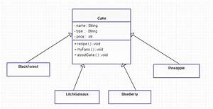 Factory Pattern Example In Java