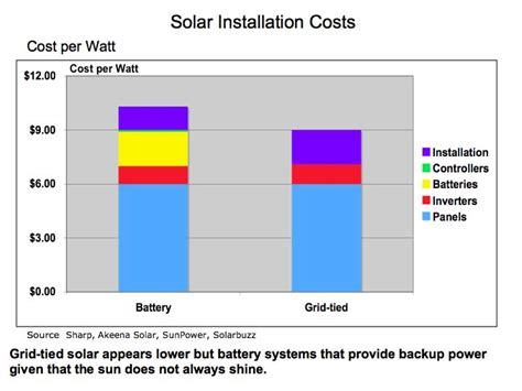 how much does it cost to install a attic fan how much do solar panels cost to install