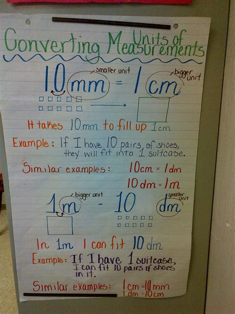 anchor chart  units  measurement grade  teacher