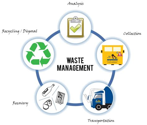 Waste Management Waste Management In Indonesia Company Registration Market