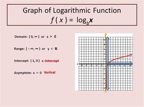 Matchcom Log Graphing