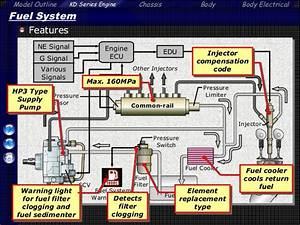 Mesin Diesel Toyota Tipe 2 Kd Ftv 14