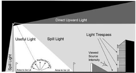 light pollution sports lightingjumping jack flash