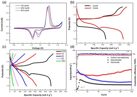 Nanomaterials Free Full Text Hollow Structured