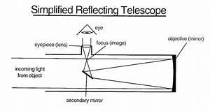 Abrams Planetarium Telescope Information Page