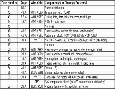 97 Civic Dx Interior Fuse Box Diagram by Honda Civic Fuse Box Diagrams Honda Tech