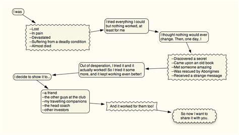 Demented Memoir Outline Format Caribou Coffee Menu Nutrition