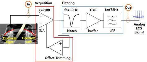Wireles Signal Diagram by Block Diagram Of Signal Conditioning Circuit For