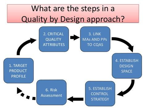 quality by design quality by design qbd