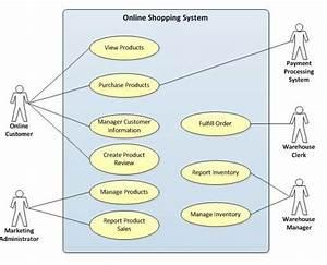 System Use Case Diagram Online Shopping Mobile Shopping App At Edflynn Mobi
