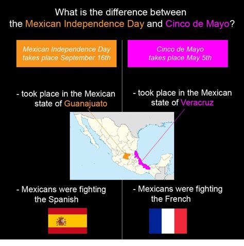 A lot of people think that Cinco de Mayo is the Mexican ...