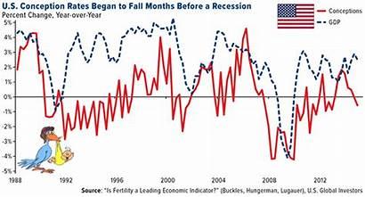 Recession Conception Rates Historic Bull Investor Before