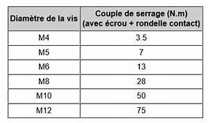 Couple De Serrage Vis : raccordements lectriques le blog de forma tis ~ Gottalentnigeria.com Avis de Voitures
