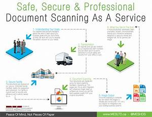 From paper to digital how does the document scanning for Document scanning procedures