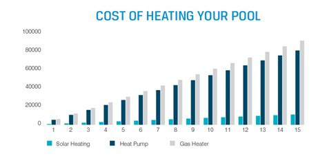 How Does Solar Pool Heating Work?. Accredited Colleges And Universities. Orange County Ac Repair Marketing Classes Nyc. Shopping Cart Services Tai Chi Classes Online. University Of Tennessee Architecture. Computer Animated Movies Ltl Flatbed Carriers. Cost Of Android App Development. Secure Satellite Phone Roto Rooter Sacramento. Helpdesk Php Open Source Dwi Lawyer Houston Tx