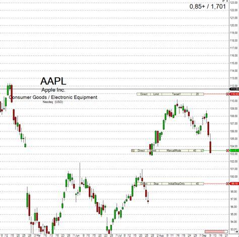 chance zu risiko verhaeltnis tool script tradingcom